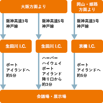 大阪方面より生田川 I.C. 岡山・姫路方面より京橋 I.C.