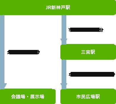 JR新神戸駅 三宮駅 市民広場駅